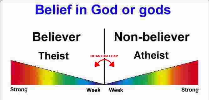 Belief Spectrum